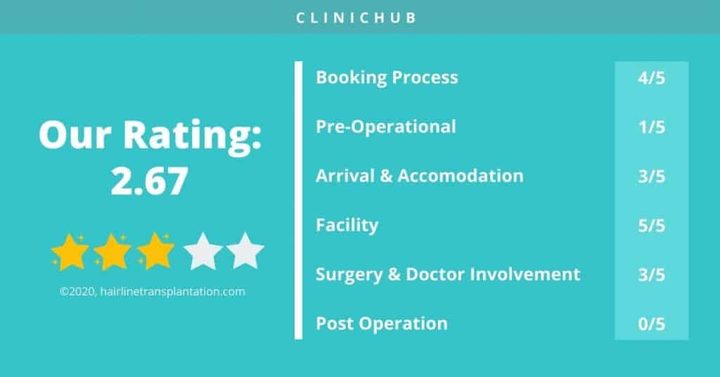 CLINICHUB CLINIC review