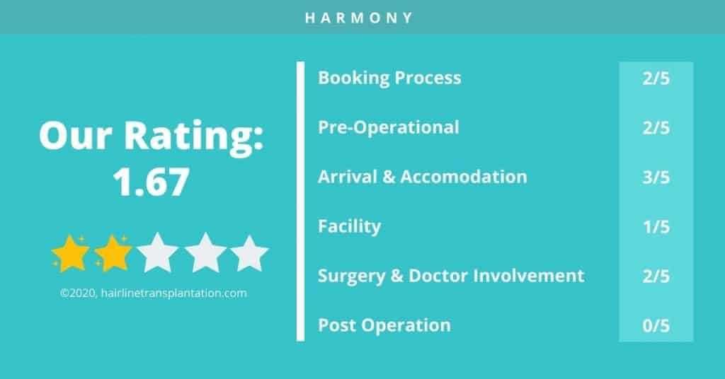 HARMONY CLINIC review